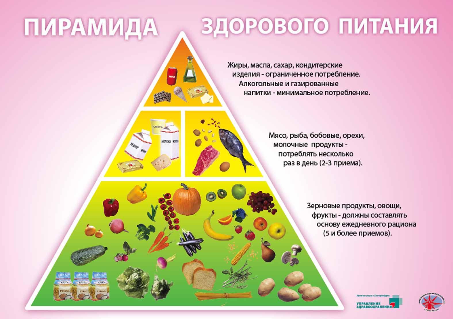 Здоровое питание картинки для школьников плакаты